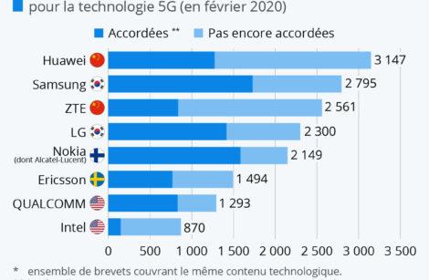 Qui mène la course mondiale dans la 5G?