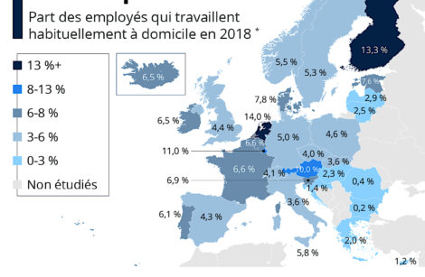 L'état du télétravail, d'ordinaire en Europe