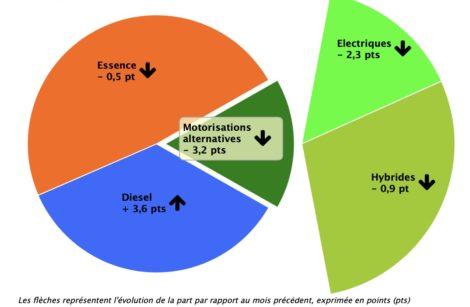 Février 2020, le Diesel se rebiffe: épiphénomène ou tendance?