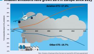 Transports aériens qui polluent, il faut que cela change!
