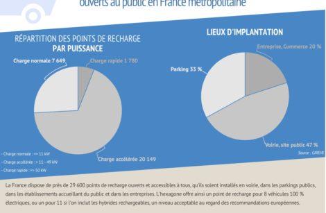 Seulement 30 000 points de recharge en France, à fin mars 2020…