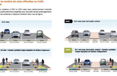 France: le vélo en roue libre… et à fond!