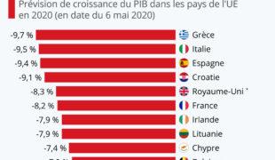 Économie européenne 2020: annus horribilis!