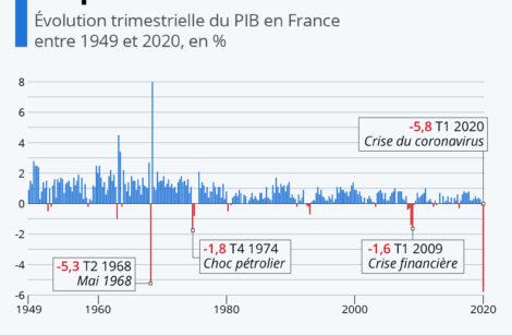 PIB France: – 6 % au 1er trimestre 2020