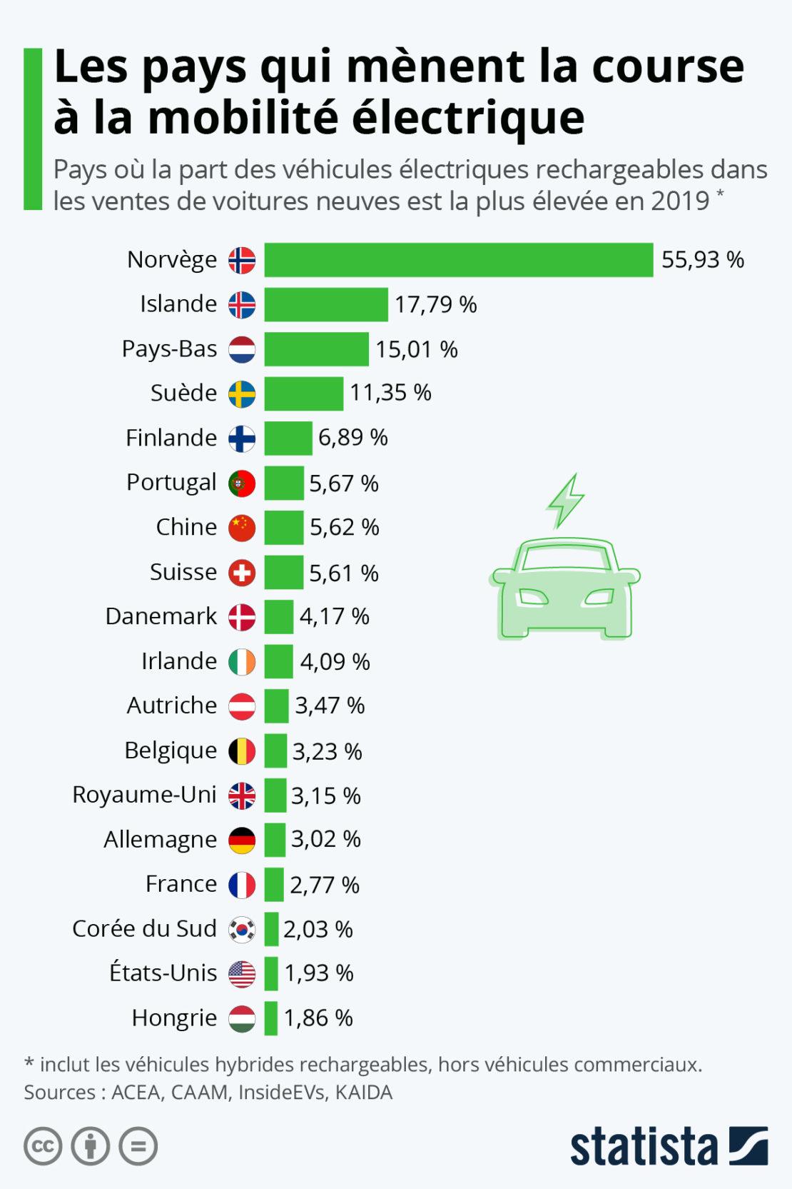 La Norvège fait la course en tête sur les véhicules électriques… Même cri ce n'est pas toujours la panacée !
