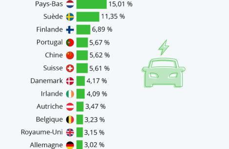La Norvège fait la course en tête sur les véhicules électriques… Même cri ce n'est pas toujours la panacée!