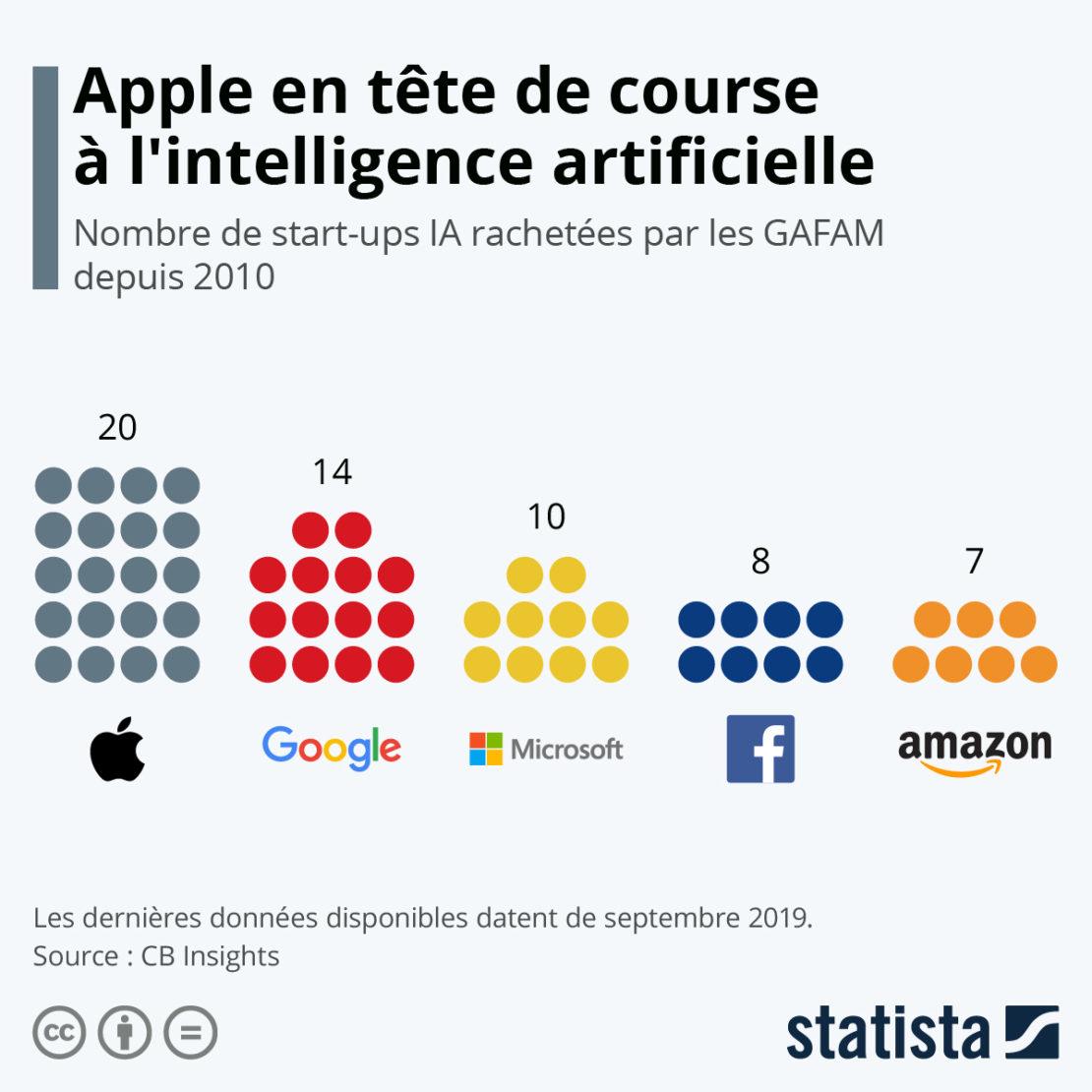 GAFAM et IA, Apple revêt le maillot jaune !