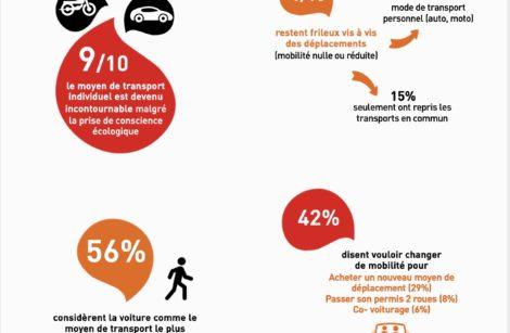 Vers une mobilité plus individualiste, à qui la faute?
