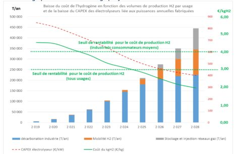 Hydrogène, l'Afhypac appelle à l'ambition et à la cohérence pour que la France réussisse!