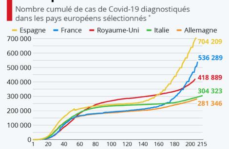 Le Covid-19 fait sa rentrée en Europe…