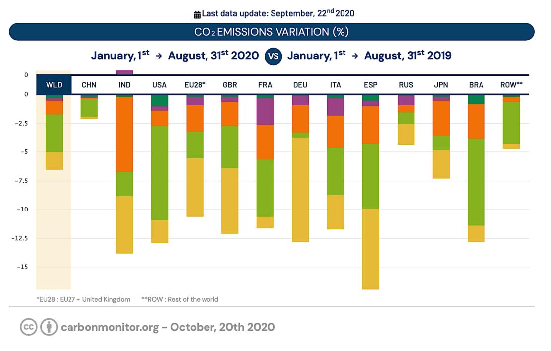 2020, covid oblige, les émissions de CO2 baissent !