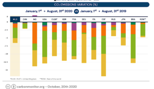 2020, covid oblige, égale la baisse des émissions de CO2!