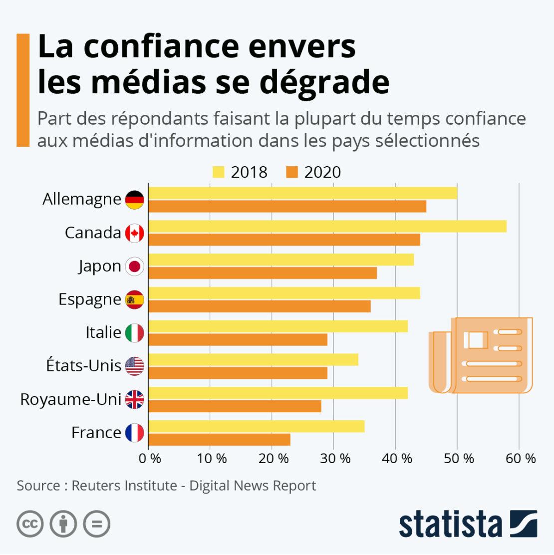 Confiance envers les médias, la France perd 12 points !