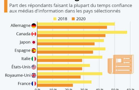 Confiance envers les médias, la France perd 12 points!