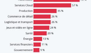 5G, ses impacts par secteur…