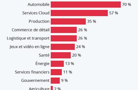 L'automobile et la mobilité 1ers secteurs impacté par la 5G…