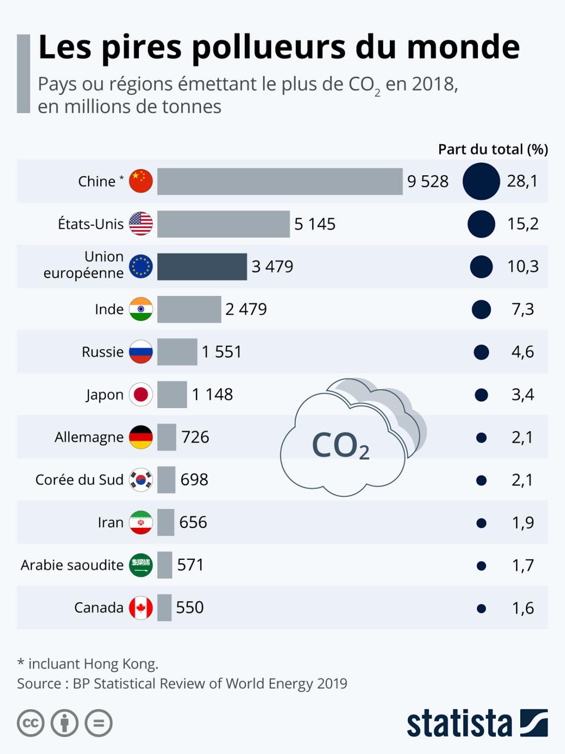 Qui sont les plus gros émetteurs de CO2 au monde ?