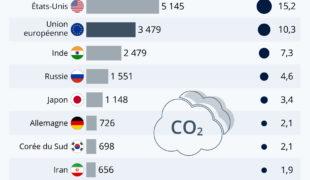 Qui sont les plus gros émetteurs de CO2 au monde?