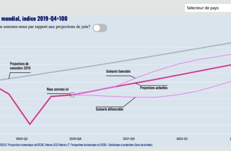 Pandémie Covid-19: – 7,5 %  pour la zone Euro!