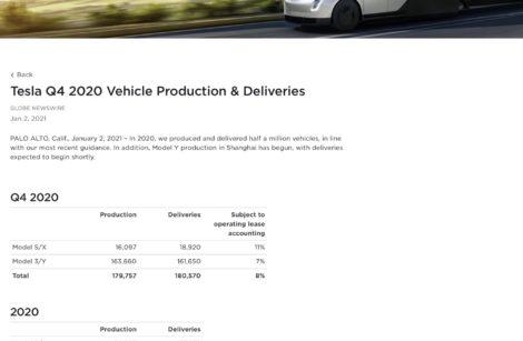 Tesla 2020, petit par la production mais grand par la capitalisation!
