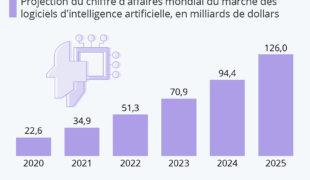 Le boom des logiciels d'intelligence artificielle (IA)!