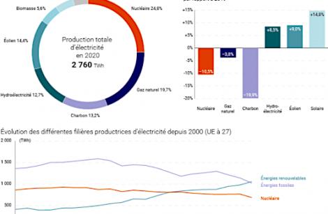 Énergies renouvelables…Plus de 25 % de l'électricité française!