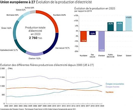 Énergies renouvelables…Plus de 25 % de l'électricité française !