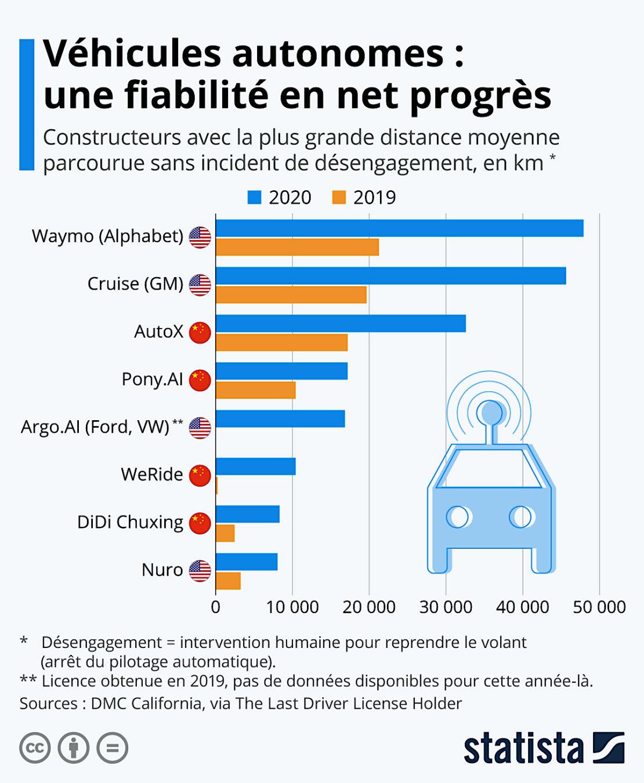 Véhicules autonomes : des progrès, sans plus !