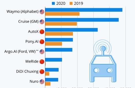 Véhicules autonomes: des progrès, sans plus!