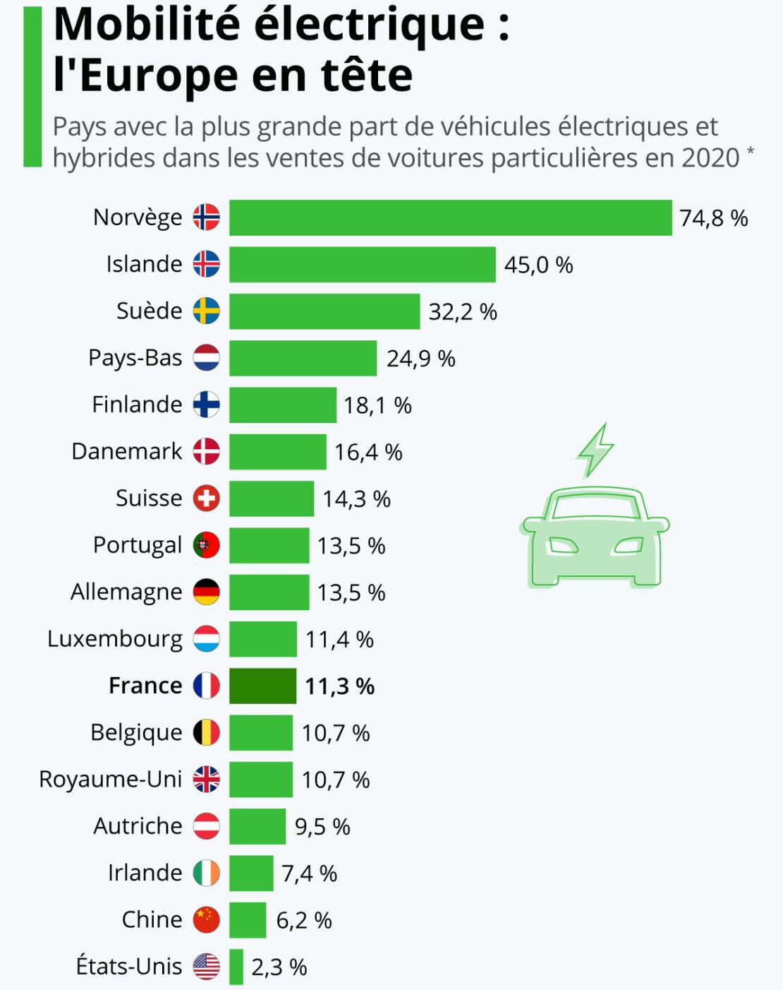 Le véhicule électrique, ne connait pas la crise !