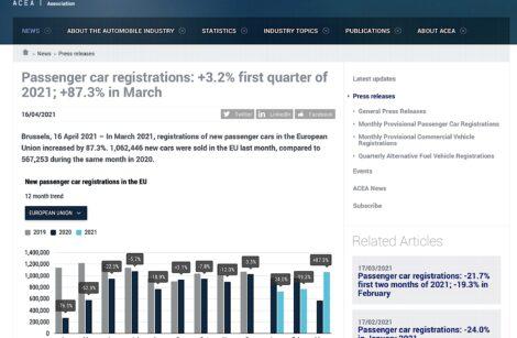 1er trimestre 2021: rebond du marché automobile européen!