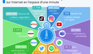 Une minute sur Internet pour tant de choses… et les 50 sites les plus visités au Monde!