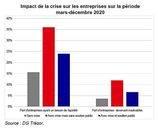 Un outil pour mesurer l'impact de la crise Covid-19 sur les entreprises