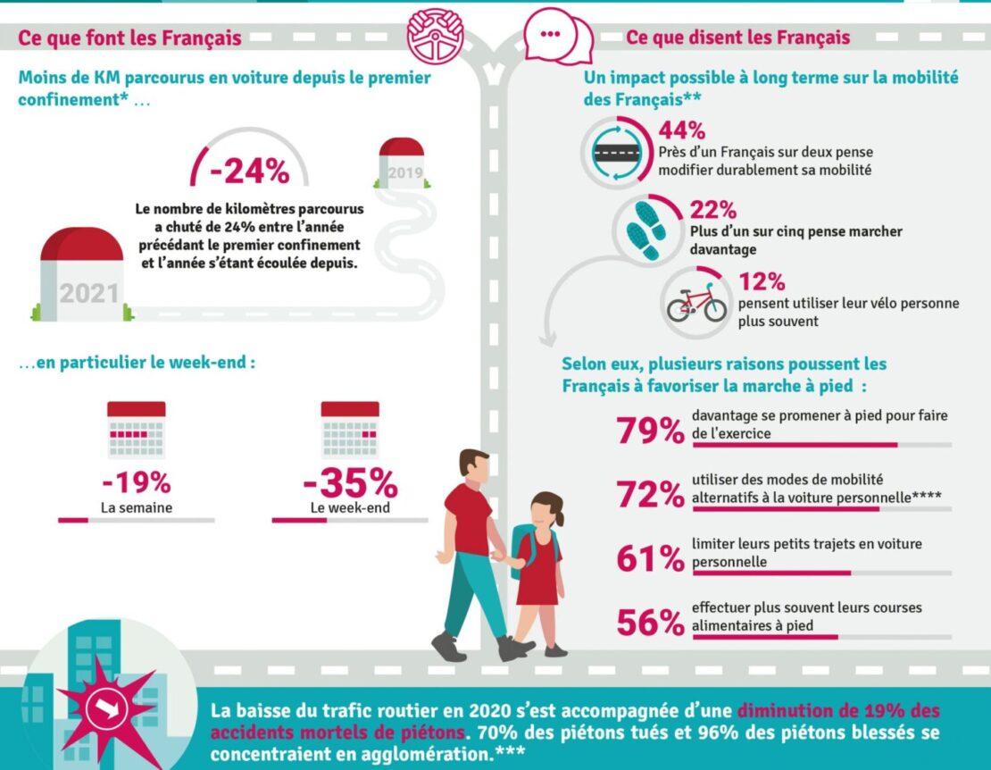 Plus de marche, de vélo et de transports individuels, les Français se déclarent prêts !