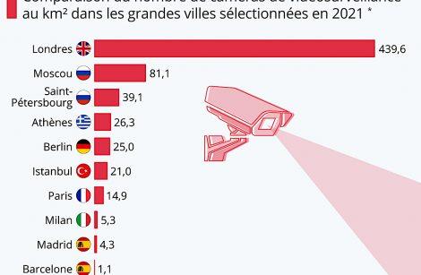 Le record des caméras de surveillances au km2 détenu par l'Europe grâce à Huawei!