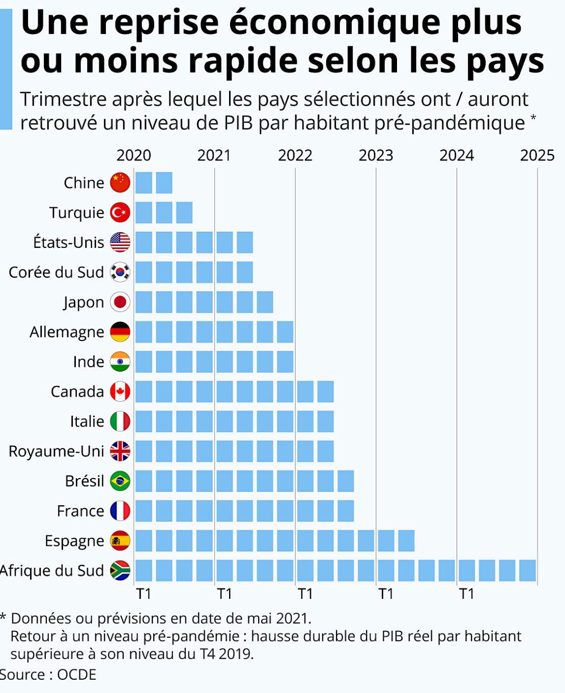 La relance économique post-covid, inégale selon les pays et les régions du globe !