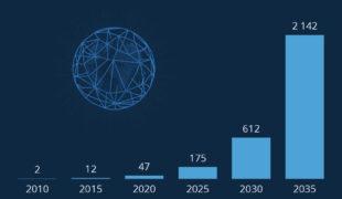 Un Big Data en expansion,à l'image de l'univers… numérique!