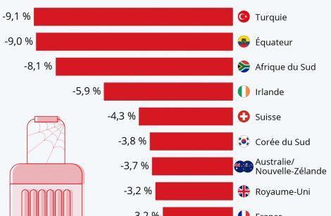 Le recul du tourisme pourrait coûter jusqu'à 4 000 milliards de dollars, pas moins!