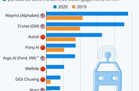 Conduite autonome: cela progresse… doucement, mais sûrement!