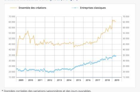 Mi-2019: des créations d'entreprises en hausse et une faible inflation!
