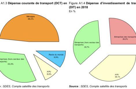 Comptes des transports 2018, synthèse 2019…