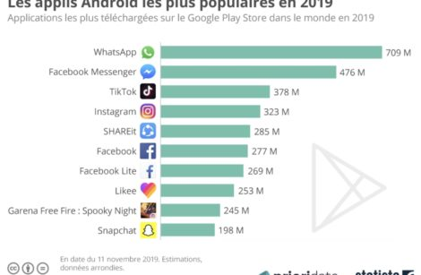 Hit-parade des applis Android…
