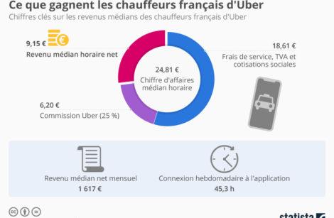 Combien gagne en moyenne un chauffeur Uber?